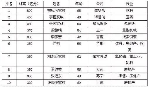 胡润百富 孙海/JPG,505x299,234KB,284_168...