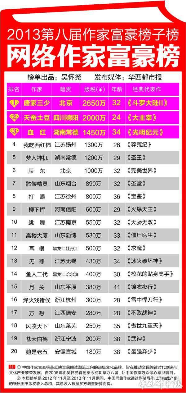 ...豪榜2013高清2014年中国作家富豪榜胡润中国富豪榜女富豪