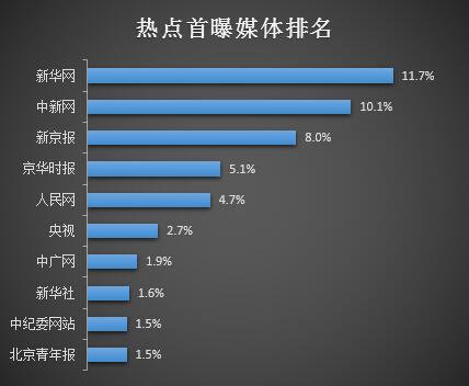 2014网络舆情热点首曝媒体排名图片